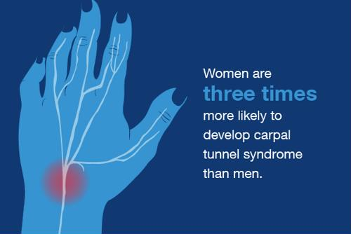 Women are three times more likely to develop carpal tunnel syndrome than men.