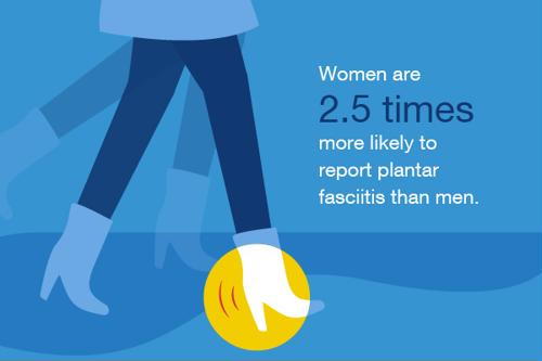 Women are 2.5 times more likely to report plantar fasciitis than men.
